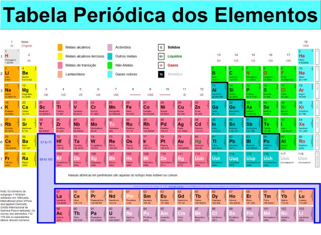 tabela períodica